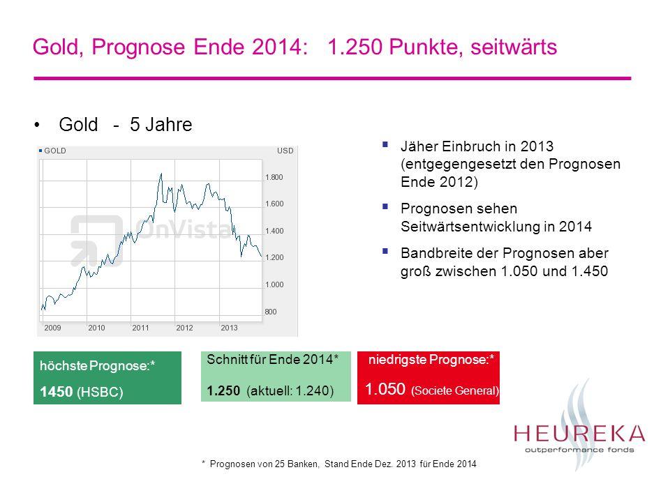 Gold, Prognose Ende 2014: 1.250 Punkte, seitwärts