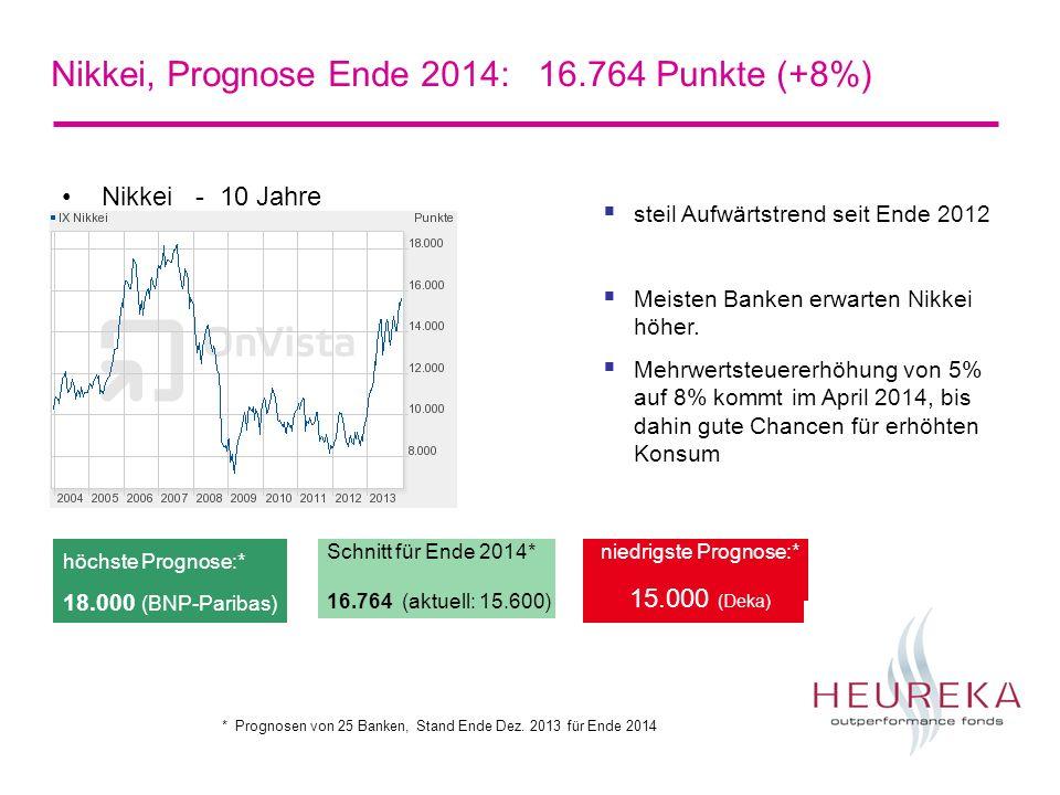 Nikkei, Prognose Ende 2014: 16.764 Punkte (+8%)
