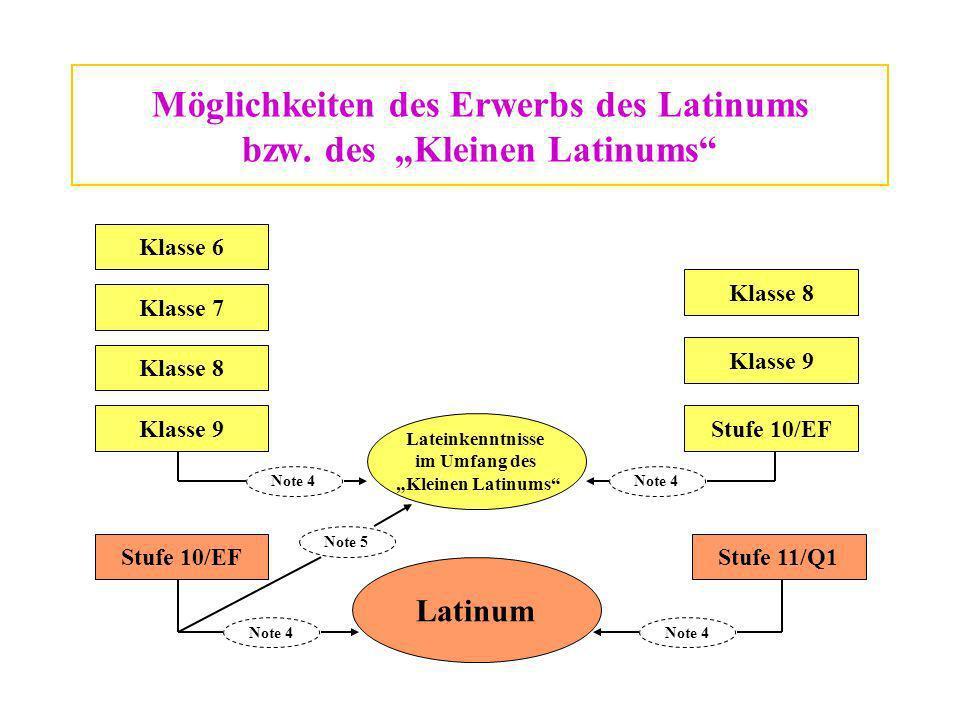 """Möglichkeiten des Erwerbs des Latinums bzw. des """"Kleinen Latinums"""