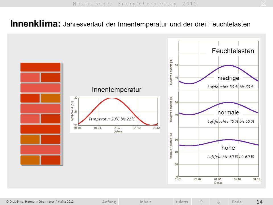 Innenklima: Jahresverlauf der Innentemperatur und der drei Feuchtelasten