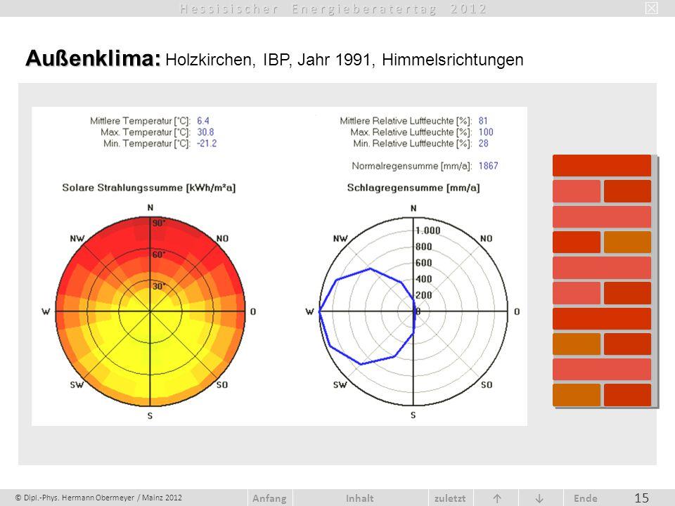 Außenklima: Holzkirchen, IBP, Jahr 1991, Himmelsrichtungen