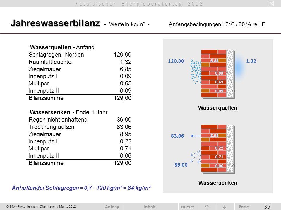 Jahreswasserbilanz - Werte in kg/m² -