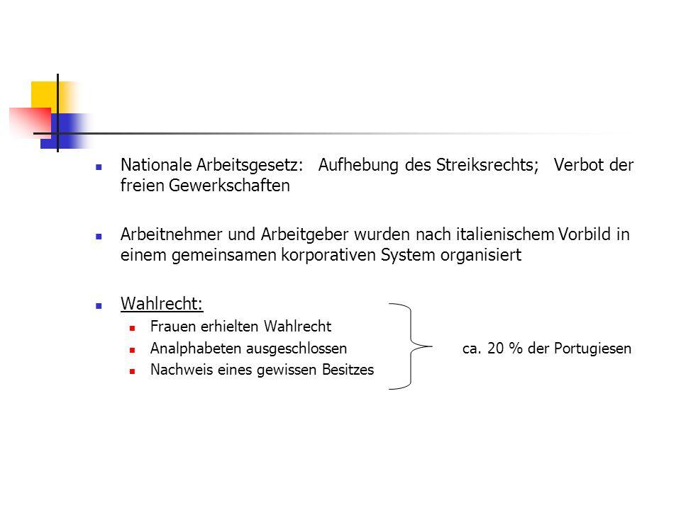 Nationale Arbeitsgesetz: Aufhebung des Streiksrechts; Verbot der freien Gewerkschaften