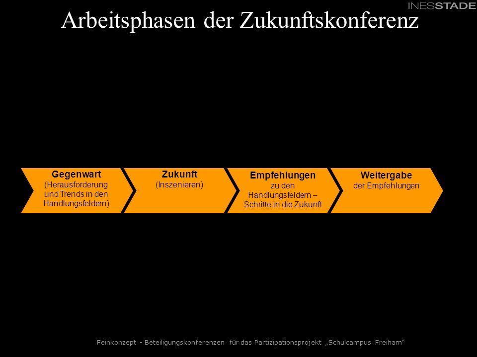Arbeitsphasen der Zukunftskonferenz