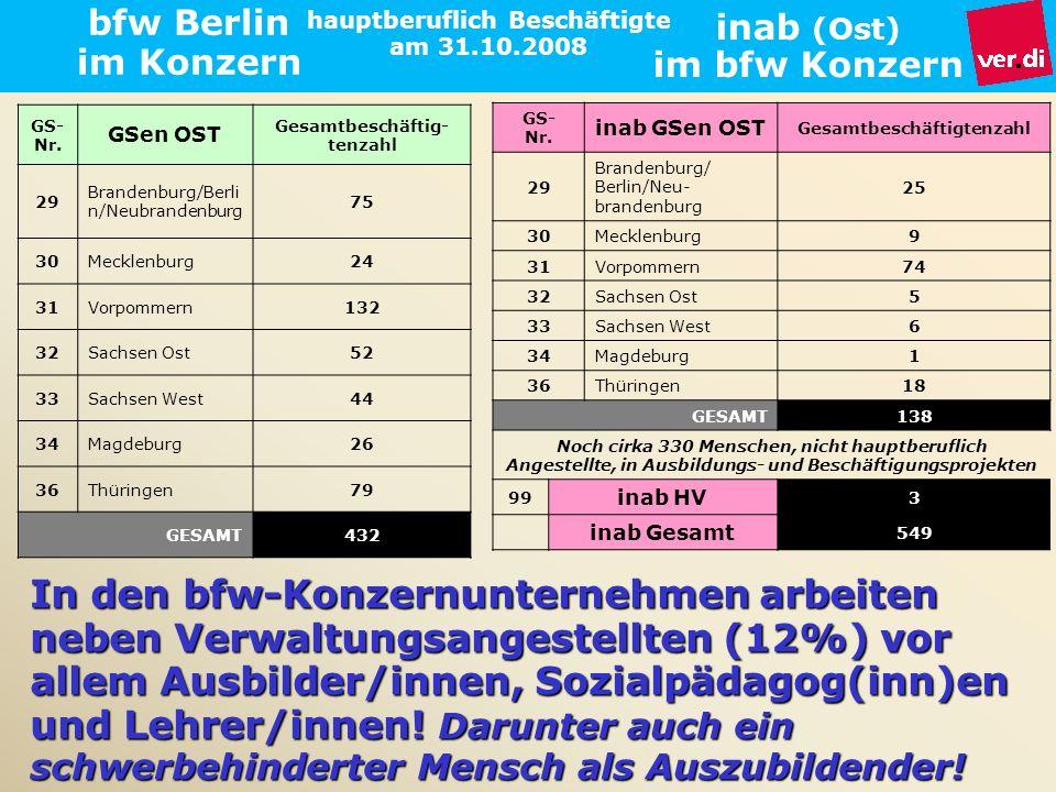 bfw Berlin im Konzern Frank Loeding 16.04.2009. hauptberuflich Beschäftigte am 31.10.2008. inab (Ost) im bfw Konzern.