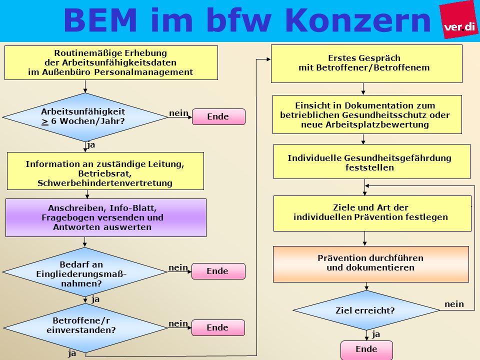 Frank Loeding 16.04.2009 BEM im bfw Konzern. Routinemäßige Erhebung. der Arbeitsunfähigkeitsdaten.