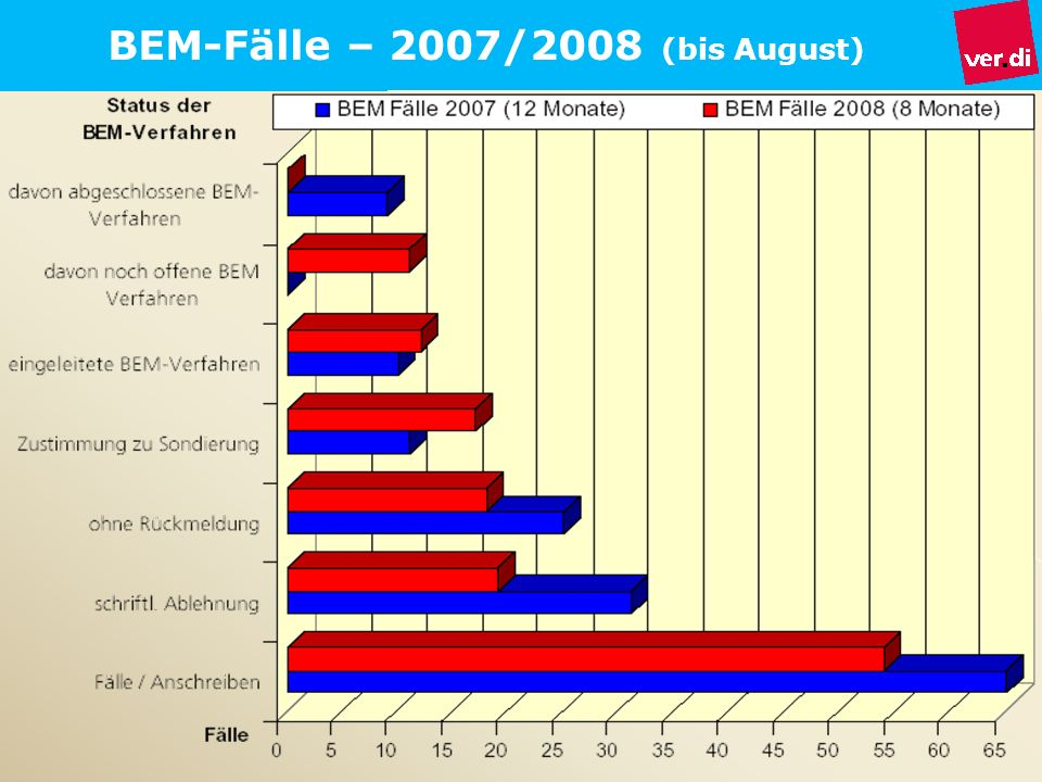 BEM-Fälle – 2007/2008 (bis August)