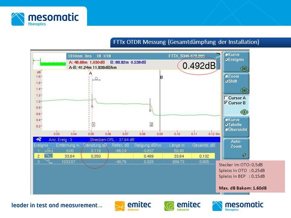 FTTx OTDR Messung (Gesamtdämpfung der Installation)
