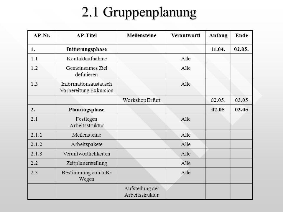 2.1 Gruppenplanung AP-Nr. AP-Titel Meilensteine Verantwortl Anfang