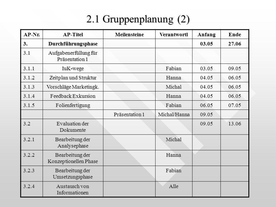 2.1 Gruppenplanung (2) AP-Nr. AP-Titel Meilensteine Verantwortl Anfang