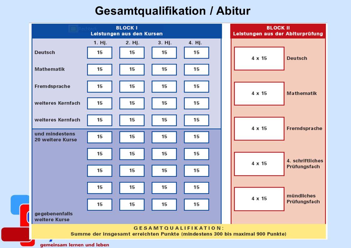 Gesamtqualifikation / Abitur