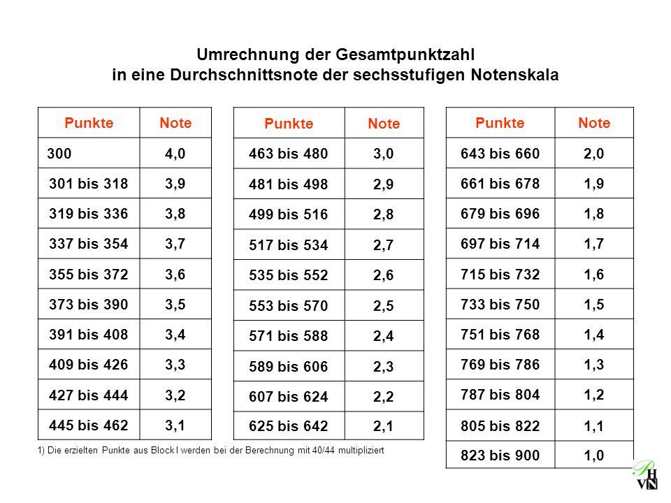 Liebe kolleginnen und kollegen ppt herunterladen for Tabelle punkte noten