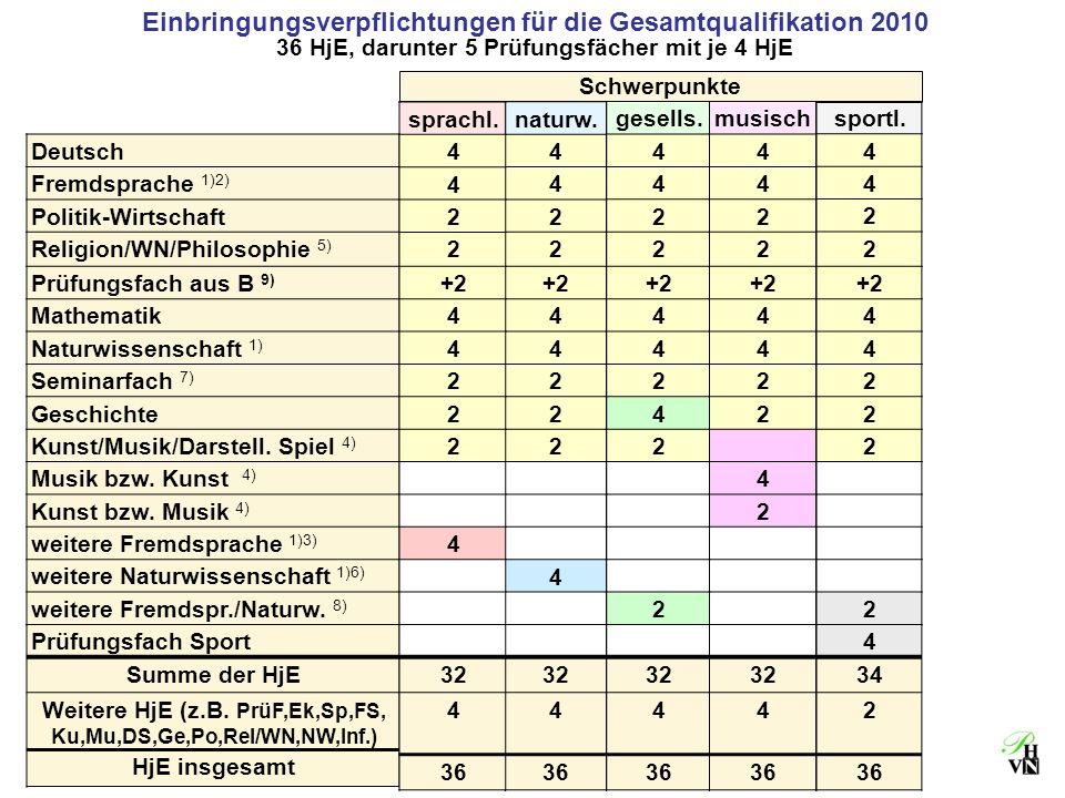 Einbringungsverpflichtungen für die Gesamtqualifikation 2010