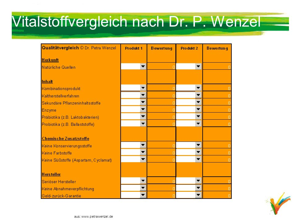 Vitalstoffvergleich nach Dr. P. Wenzel