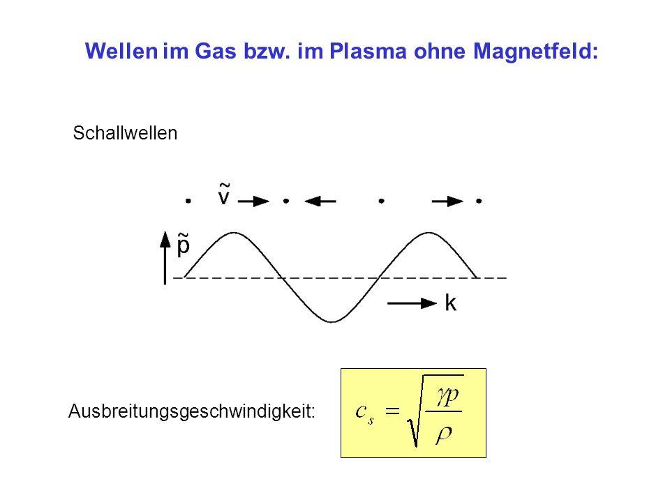 Wellen im Gas bzw. im Plasma ohne Magnetfeld: