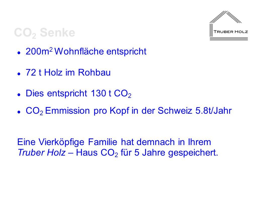 CO2 Senke 200m2 Wohnfläche entspricht 72 t Holz im Rohbau