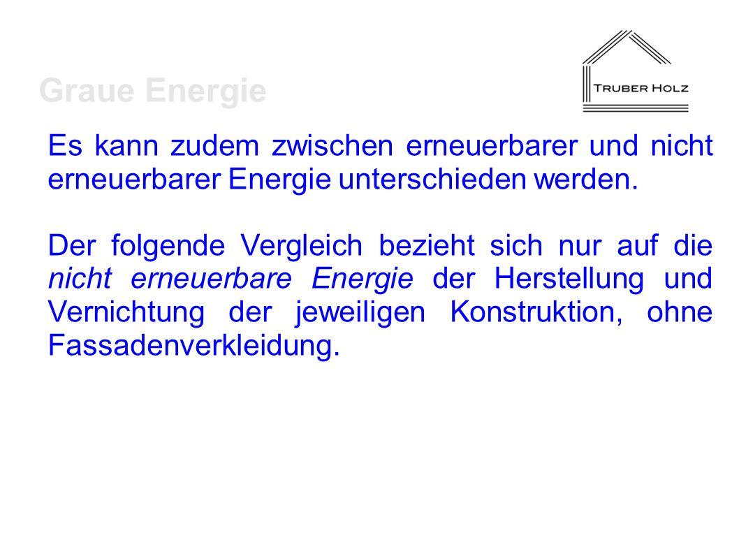 Graue Energie Es kann zudem zwischen erneuerbarer und nicht erneuerbarer Energie unterschieden werden.