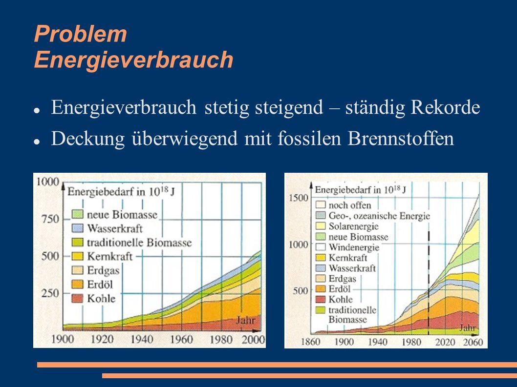 Problem Energieverbrauch