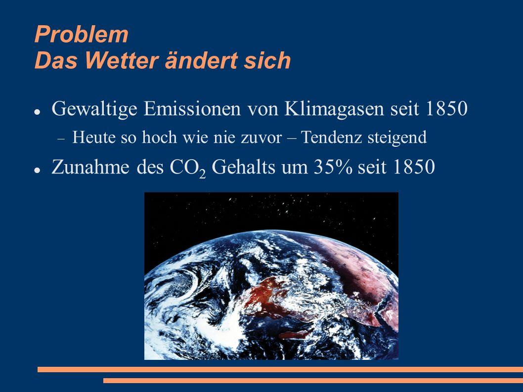 Problem Das Wetter ändert sich