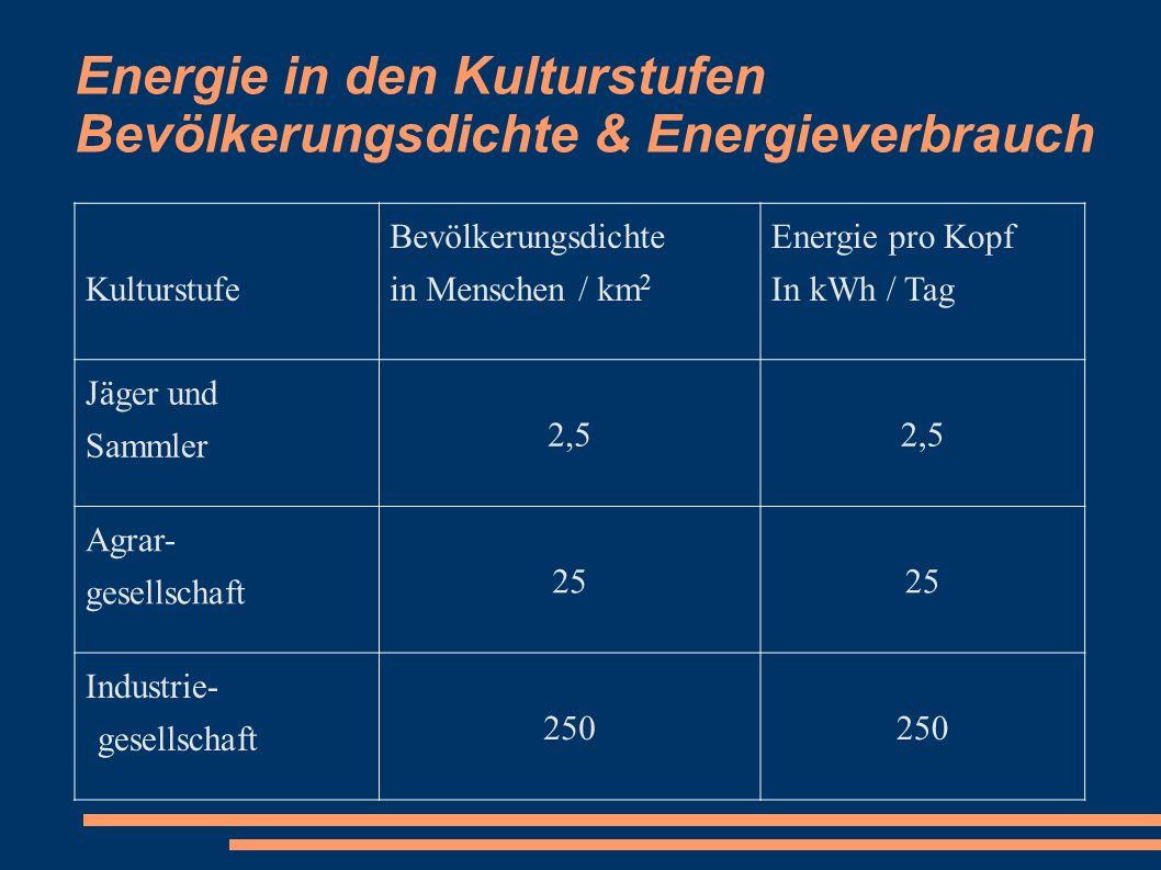 Energie in den Kulturstufen Bevölkerungsdichte & Energieverbrauch