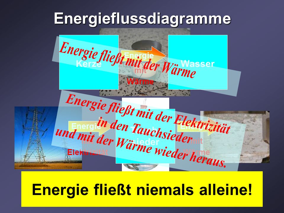 Energieflussdiagramme