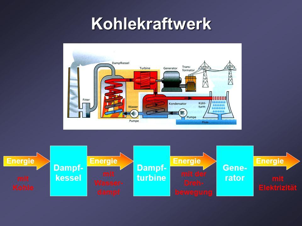 Kohlekraftwerk Dampf-kessel Dampf-turbine Gene-rator Energie mit Kohle