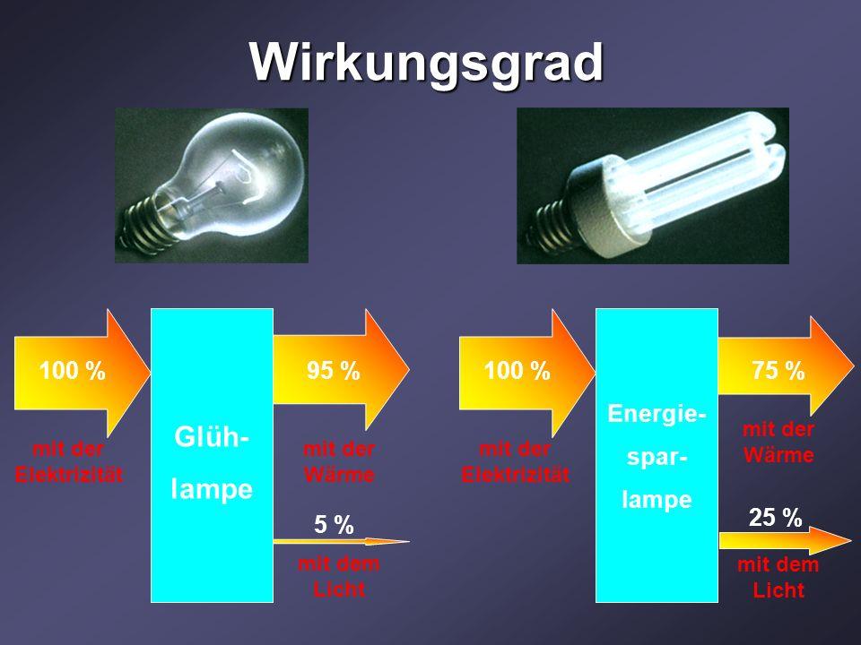 Wirkungsgrad Glüh- lampe 100 % 95 % 5 % Energie- spar- lampe 100 %