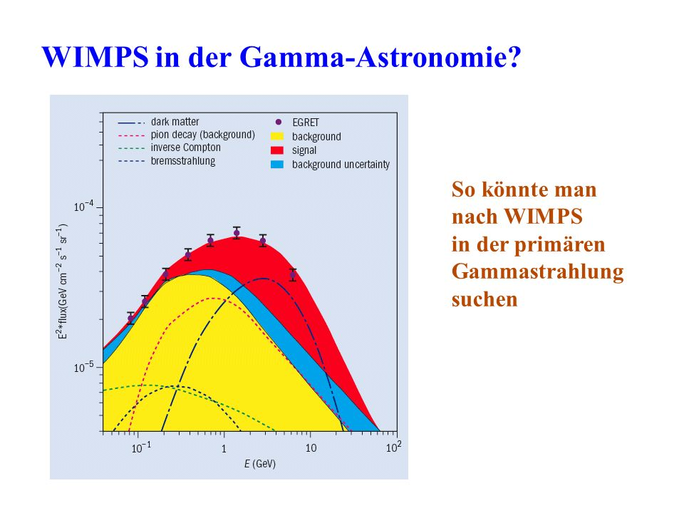 WIMPS in der Gamma-Astronomie