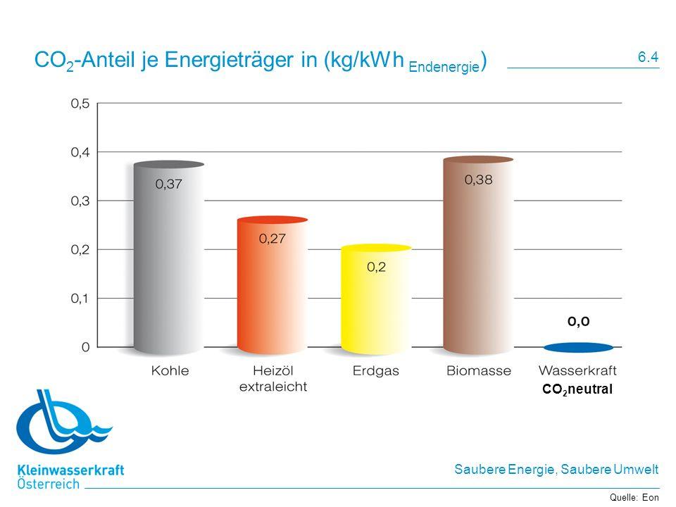 CO2-Anteil je Energieträger in (kg/kWh Endenergie)