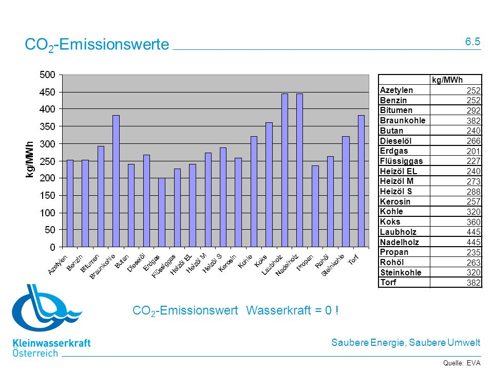 CO2-Emissionswerte CO2-Emissionswert Wasserkraft = 0 ! 6.5 kg/MWh
