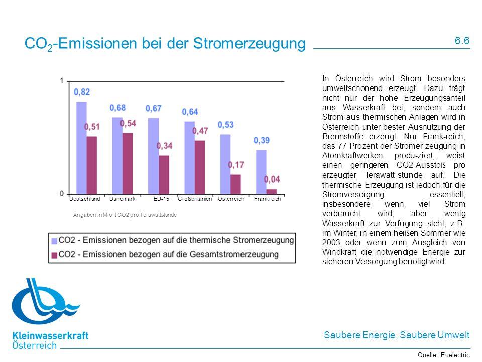 CO2-Emissionen bei der Stromerzeugung