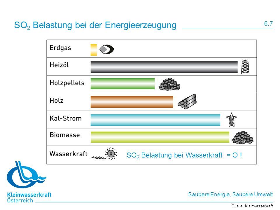 SO2 Belastung bei der Energieerzeugung