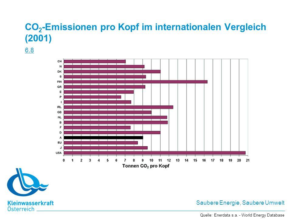 CO2-Emissionen pro Kopf im internationalen Vergleich (2001) 6.8