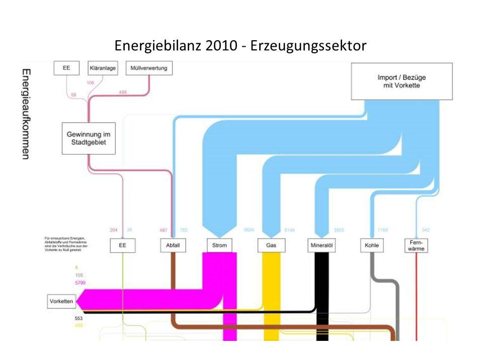 Energiebilanz 2010 - Erzeugungssektor