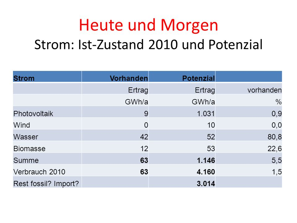 Heute und Morgen Strom: Ist-Zustand 2010 und Potenzial