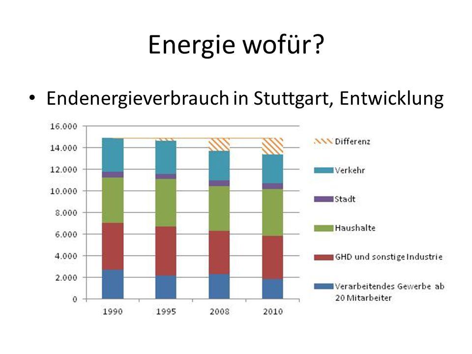 Energie wofür Endenergieverbrauch in Stuttgart, Entwicklung