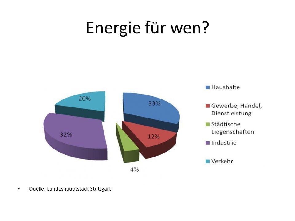 Energie für wen Quelle: Landeshauptstadt Stuttgart