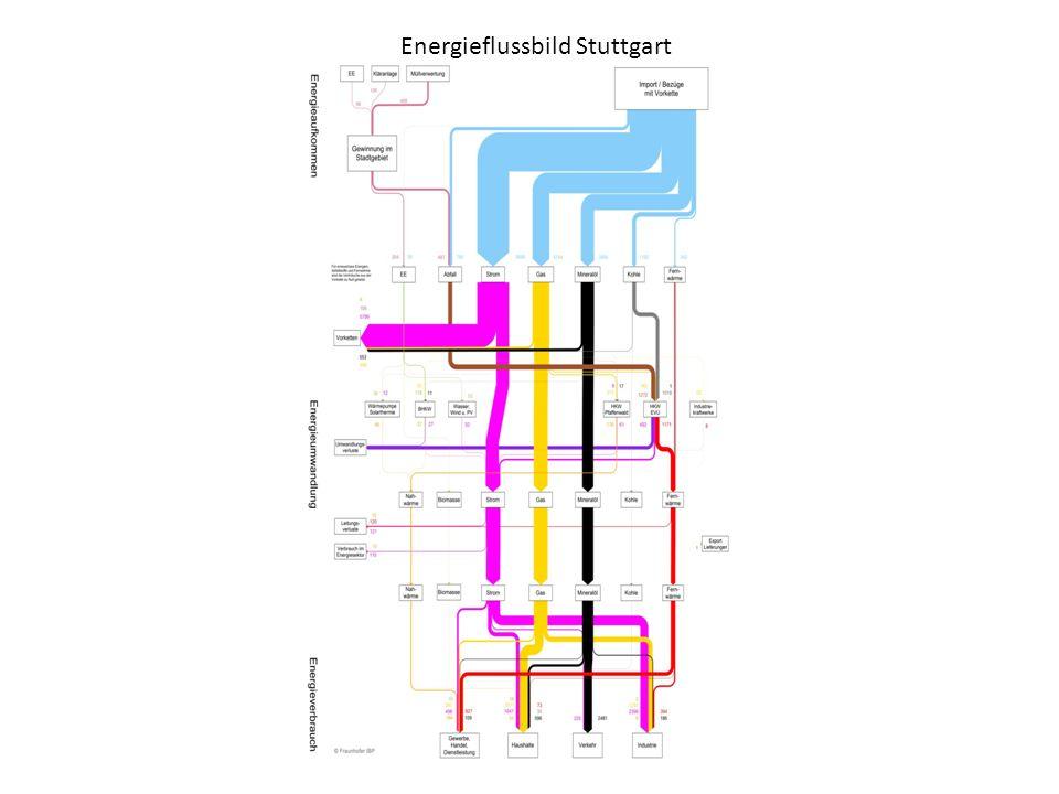 Energieflussbild Stuttgart