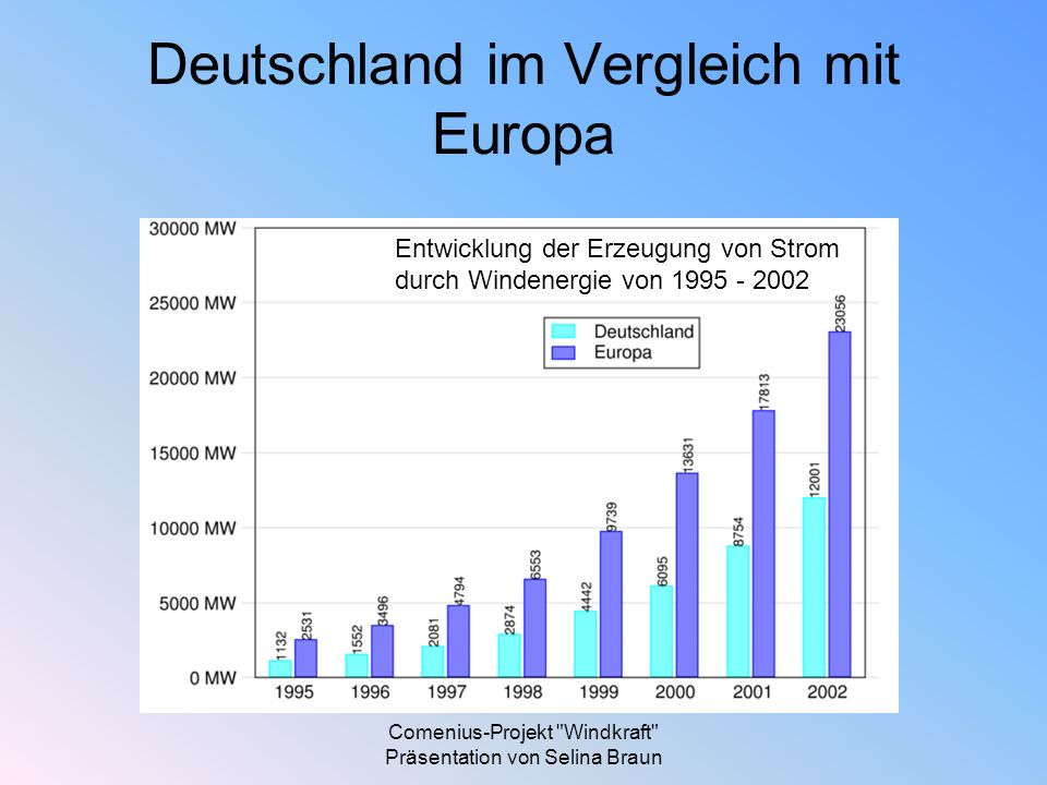 Deutschland im Vergleich mit Europa