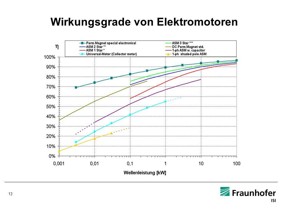 Wirkungsgrade von Elektromotoren