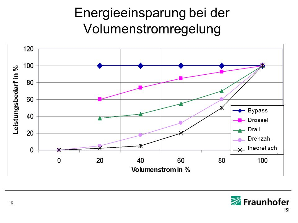 Energieeinsparung bei der Volumenstromregelung