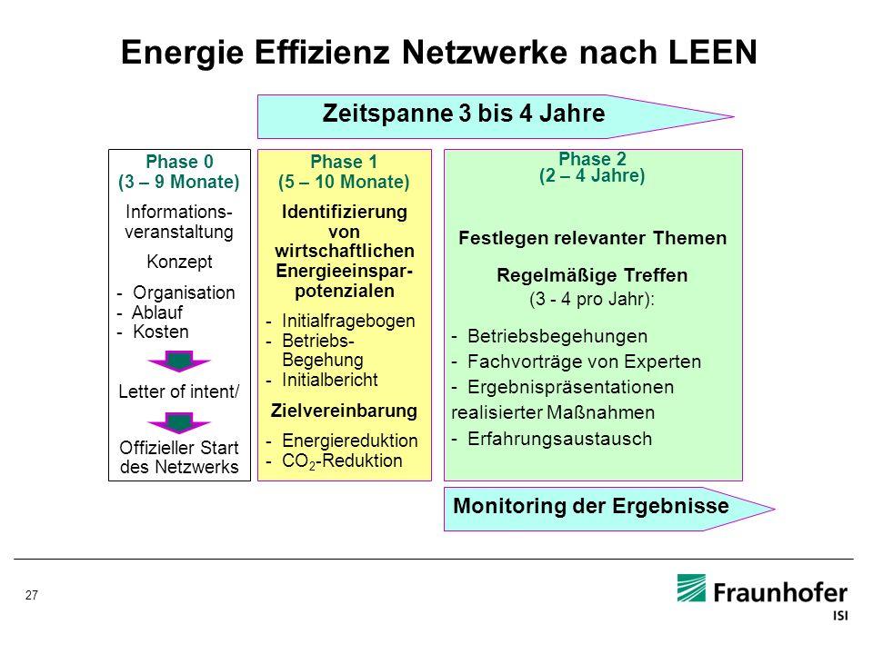 Energie Effizienz Netzwerke nach LEEN