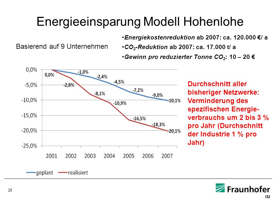 Energieeinsparung Modell Hohenlohe