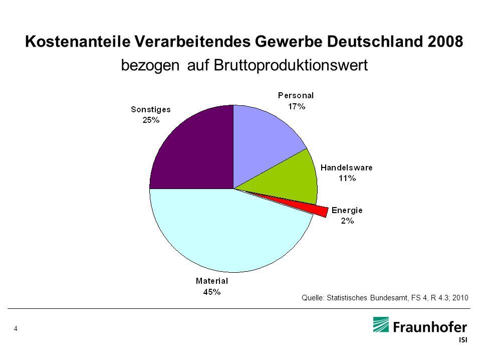Kostenanteile Verarbeitendes Gewerbe Deutschland 2008 bezogen auf Bruttoproduktionswert