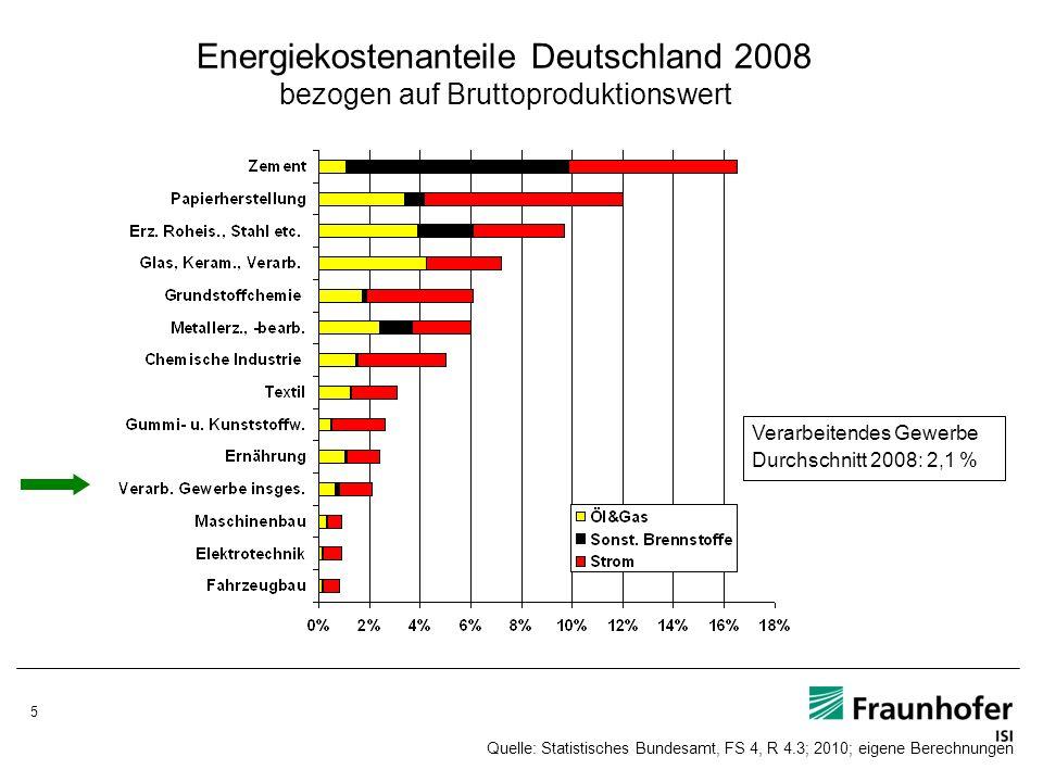Energiekostenanteile Deutschland 2008 bezogen auf Bruttoproduktionswert