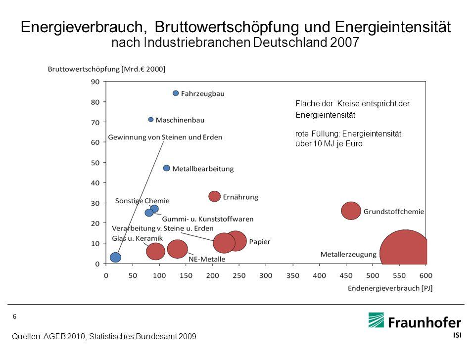 Energieverbrauch, Bruttowertschöpfung und Energieintensität nach Industriebranchen Deutschland 2007