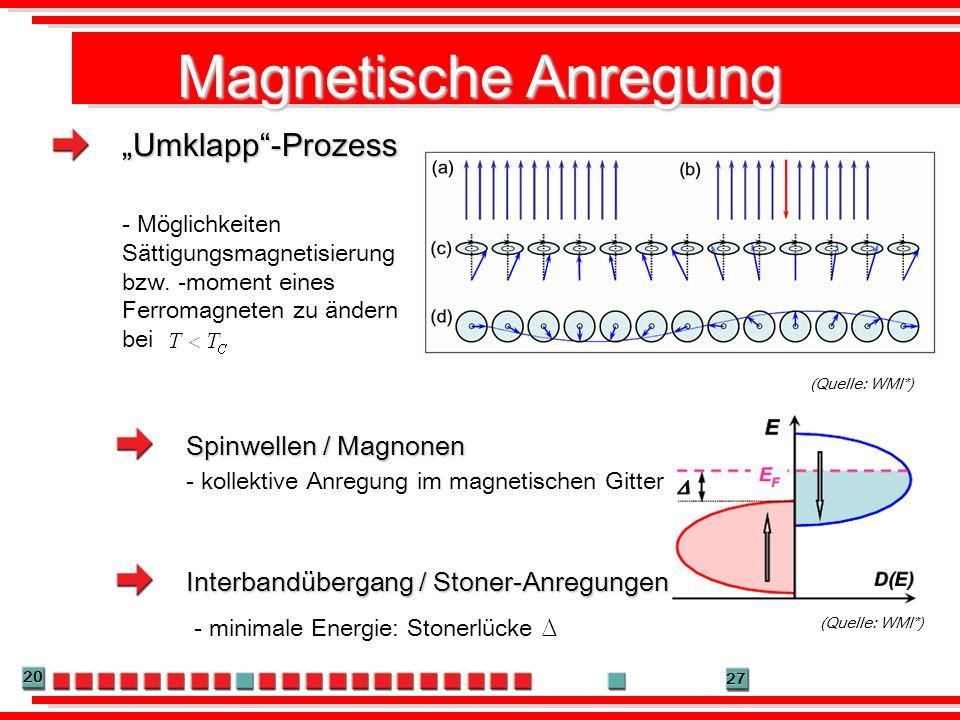 """Magnetische Anregung """"Umklapp -Prozess Spinwellen / Magnonen"""