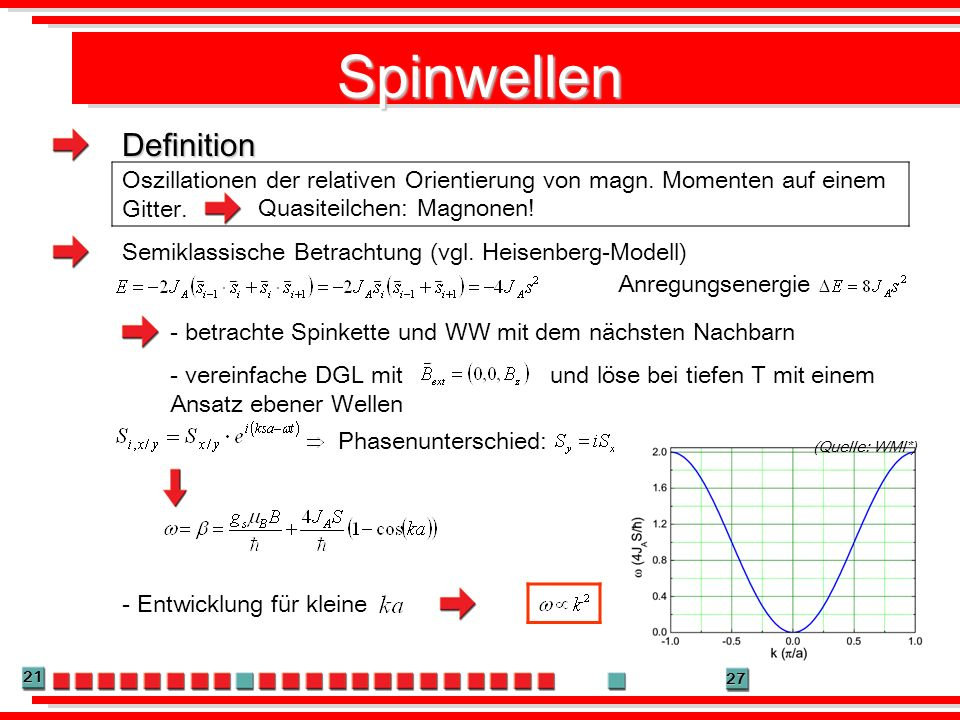 Spinwellen Definition