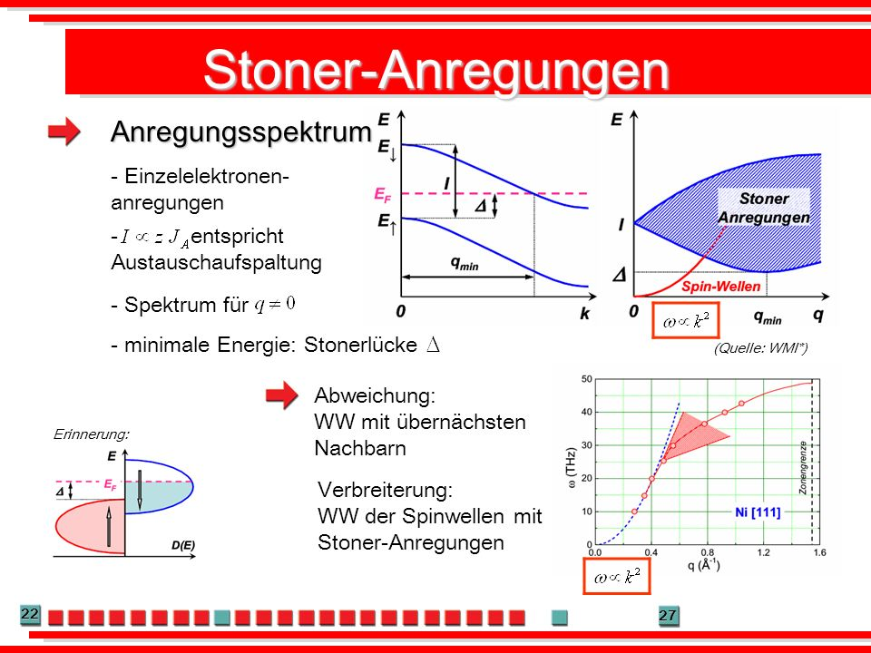 Stoner-Anregungen Anregungsspektrum - Einzelelektronen-anregungen