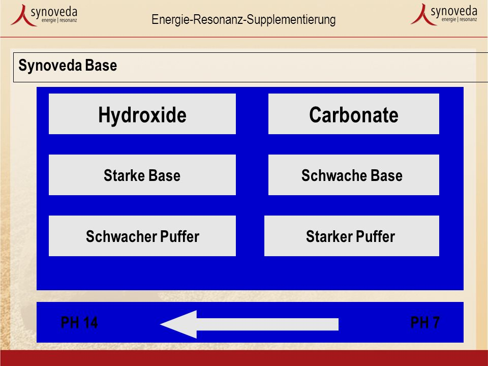 Hydroxide Carbonate Synoveda Base Starke Base Schwache Base